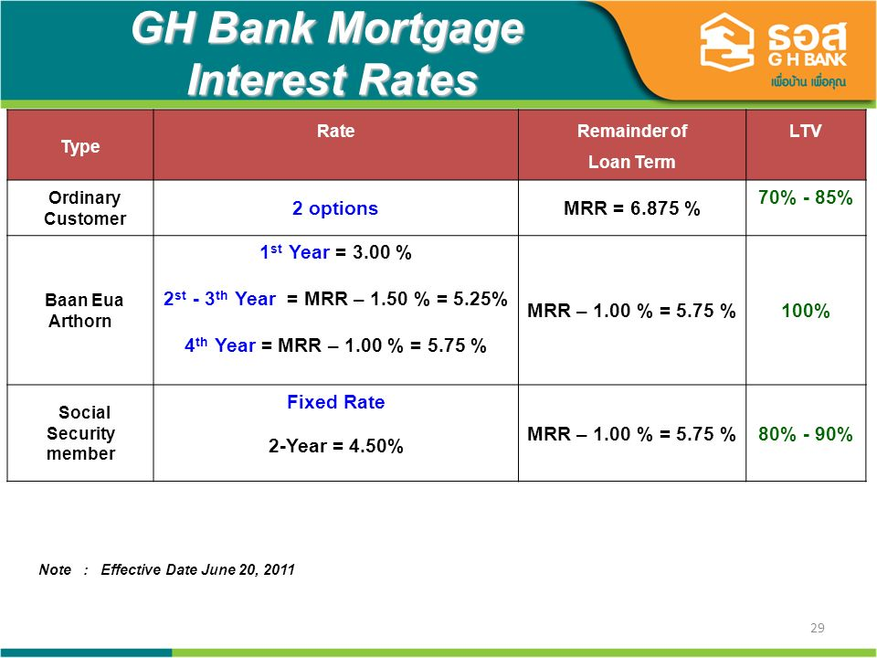 29 GH Bank Mortgage Interest Rates Type RateRemainder of Loan Term LTV Ordinary Customer 2 optionsMRR = 6.875 % 70% - 85% Baan Eua Arthorn 1 st Year = 3.00 % 2 st - 3 th Year = MRR – 1.50 % = 5.25% 4 th Year = MRR – 1.00 % = 5.75 % MRR – 1.00 % = 5.75 %100% Social Security member Fixed Rate 2-Year = 4.50% MRR – 1.00 % = 5.75 %80% - 90% Note : Effective Date June 20, 2011