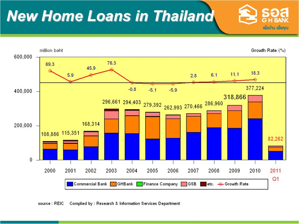 9 New Home Loans in Thailand