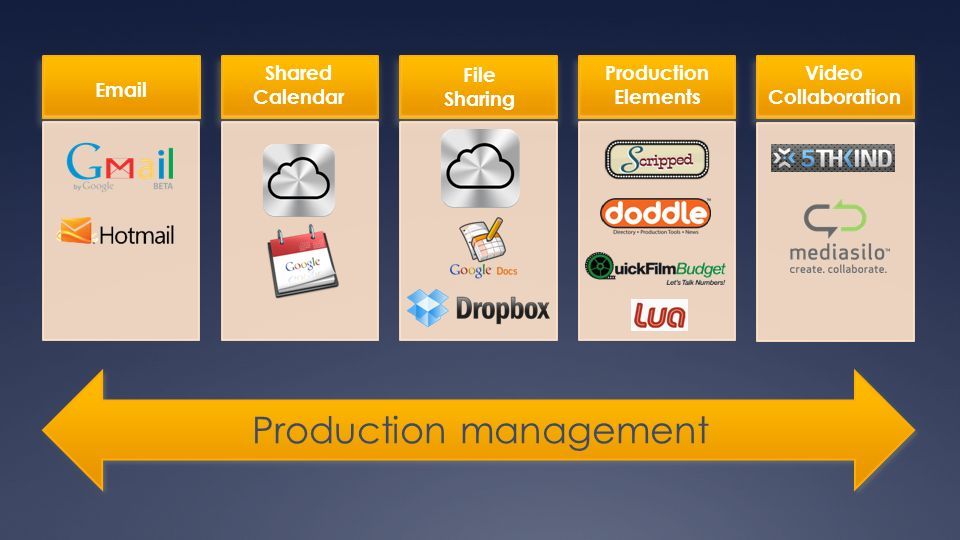 Email Production management Shared Calendar File Sharing Video Collaboration Production Elements