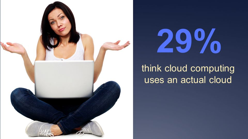 think cloud computing uses an actual cloud 29%