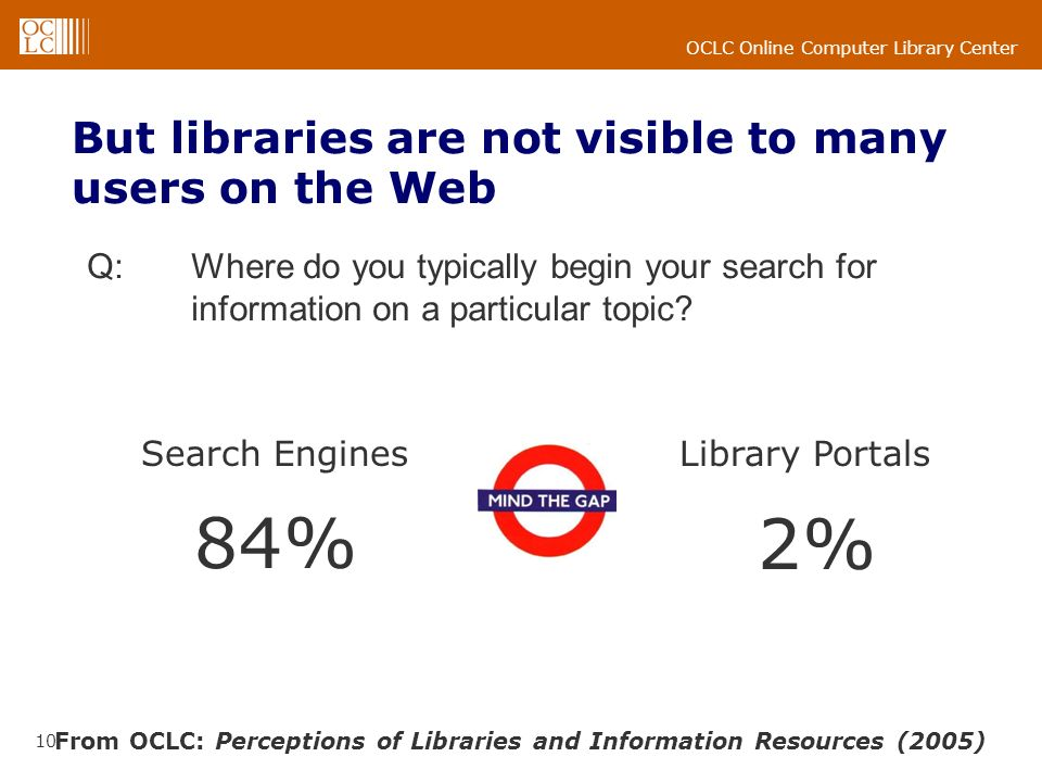 OCLC Online Computer Library Center 10 From OCLC: Perceptions of Libraries and Information Resources (2005) 84% Search Engines 2% Library Portals But libraries are not visible to many users on the Web Q: Where do you typically begin your search for information on a particular topic