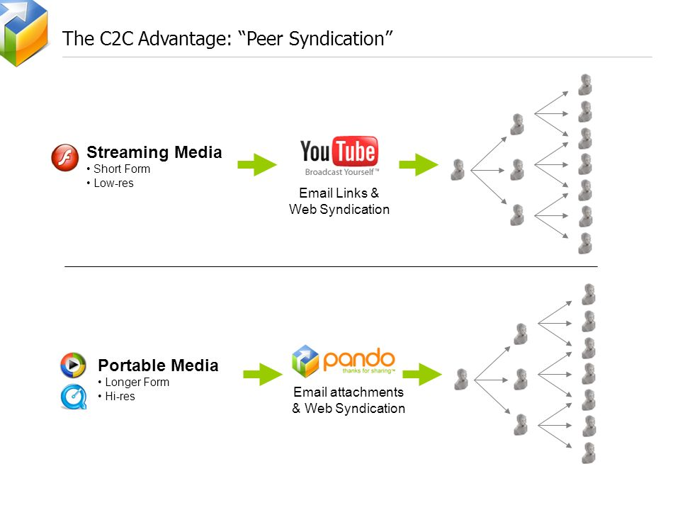 The C2C Advantage: Peer Syndication Streaming Media Short Form Low-res Email Links & Web Syndication Portable Media Longer Form Hi-res Email attachments & Web Syndication