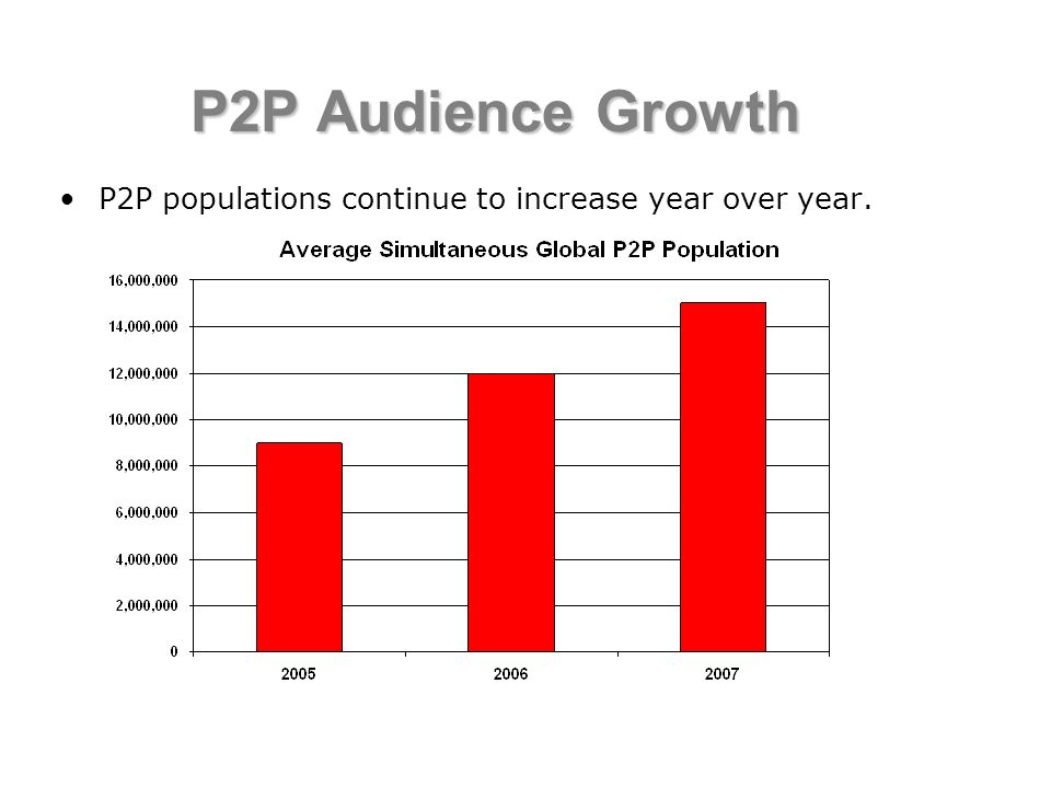 P2P Audience Growth P2P populations continue to increase year over year.