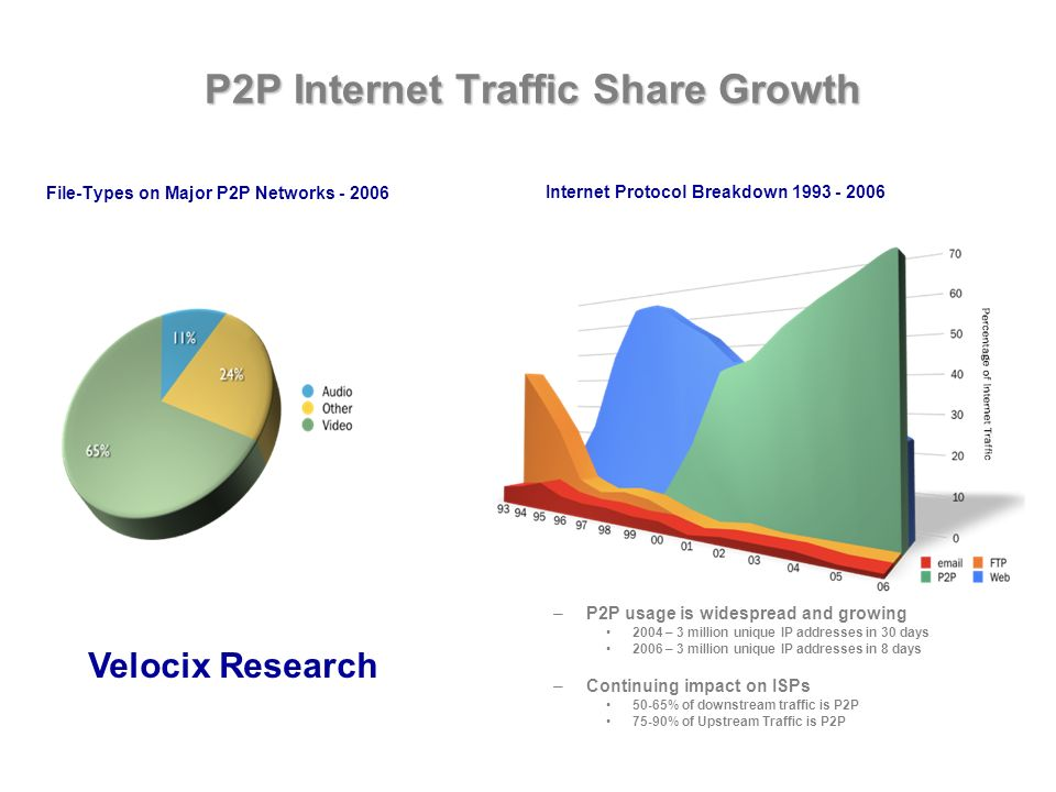 P2P Internet Traffic Share Growth File-Types on Major P2P Networks - 2006 –P2P usage is widespread and growing 2004 – 3 million unique IP addresses in 30 days 2006 – 3 million unique IP addresses in 8 days –Continuing impact on ISPs 50-65% of downstream traffic is P2P 75-90% of Upstream Traffic is P2P Internet Protocol Breakdown 1993 - 2006 Velocix Research
