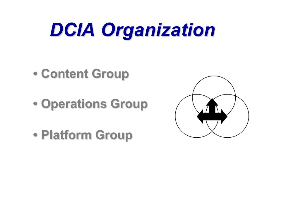 DCIA Organization Content Group Content Group Operations Group Operations Group Platform Group Platform Group