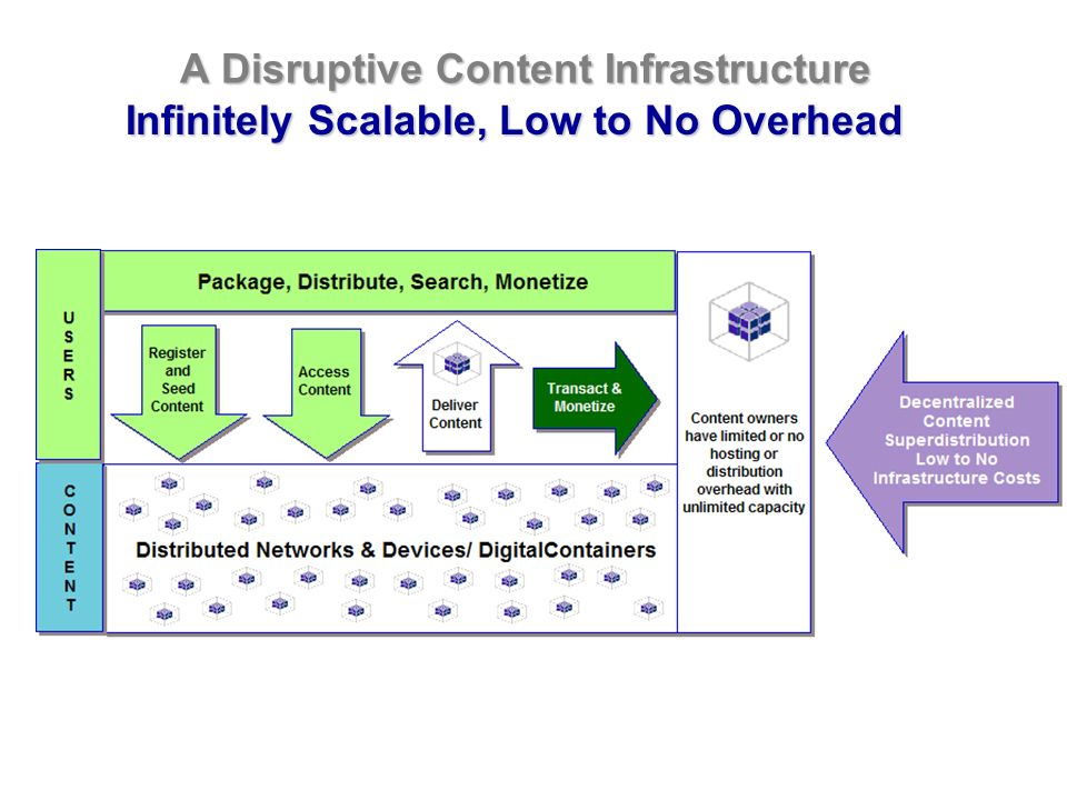 A Disruptive Content Infrastructure Infinitely Scalable,Low to No Overhead Infinitely Scalable, Low to No Overhead