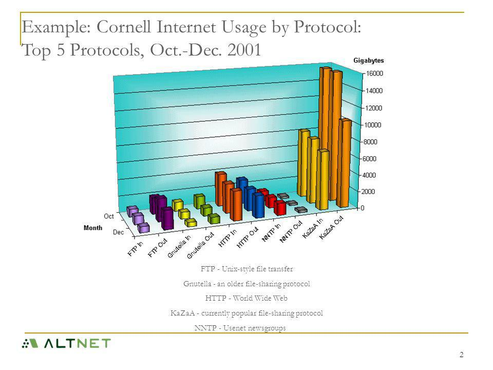2 Example: Cornell Internet Usage by Protocol: Top 5 Protocols, Oct.-Dec.