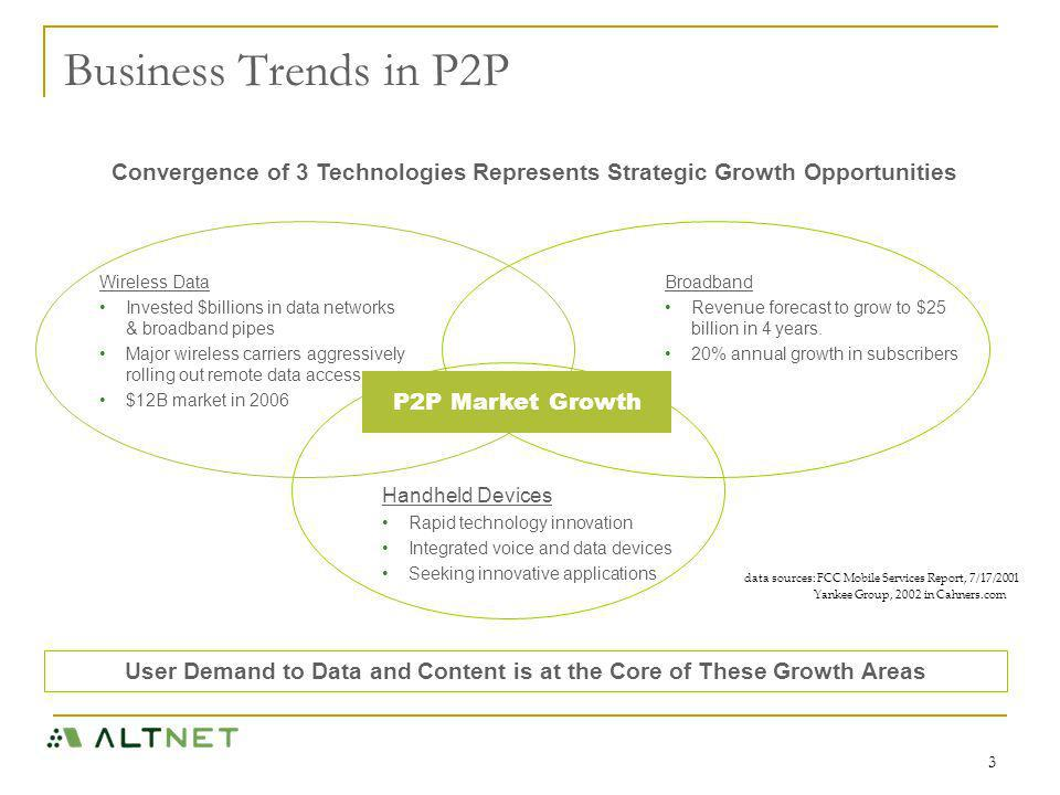3 Business Trends in P2P Wireless Data Invested $billions in data networks & broadband pipes Major wireless carriers aggressively rolling out remote data access $12B market in 2006 User Demand to Data and Content is at the Core of These Growth Areas Convergence of 3 Technologies Represents Strategic Growth Opportunities Handheld Devices Rapid technology innovation Integrated voice and data devices Seeking innovative applications Broadband Revenue forecast to grow to $25 billion in 4 years.