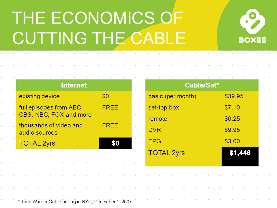 9 THE ECONOMICS OF CUTTING THE CABLE Cable/Sat* basic (per month)$39.95 set-top box$7.10 remote$0.25 DVR$9.95 EPG$3.00 TOTAL 2yrs$1,446 Internet existing device$0 full episodes from ABC, CBS, NBC, FOX and more FREE thousands of video and audio sources FREE TOTAL 2yrs$0 * Time Warner Cable pricing in NYC, December 1, 2007