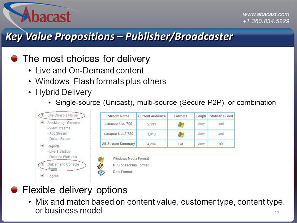 12 Key Value Propositions – Publisher/Broadcaster The most choices for delivery Live and On-Demand content Windows, Flash formats plus others Hybrid Delivery Single-source (Unicast), multi-source (Secure P2P), or combination Flexible delivery options Mix and match based on content value, customer type, content type, or business model
