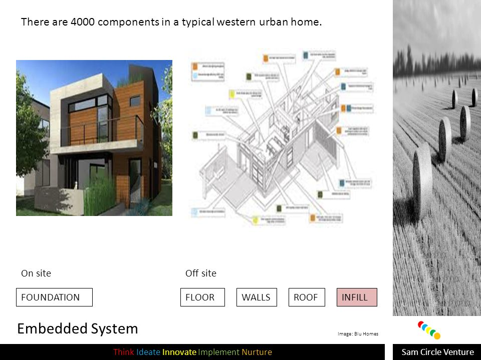 Sam Circle VentureThink Ideate Innovate Implement Nurture Embedded System FOUNDATIONFLOORWALLSROOFINFILL There are 4000 components in a typical western urban home.
