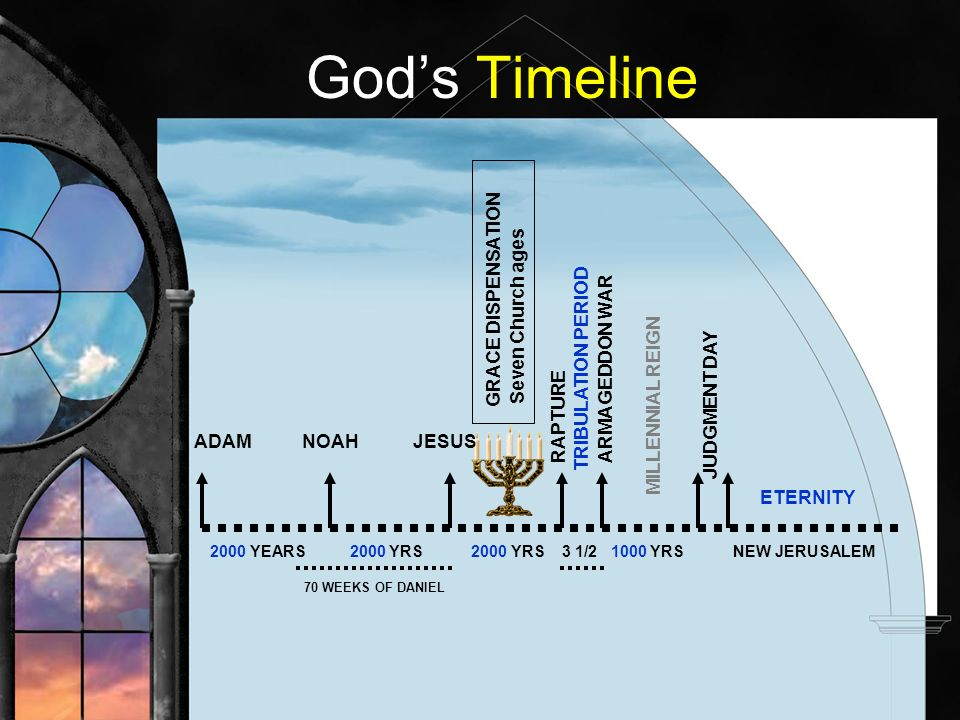 Gods Timeline ADAM NOAH JESUS 2000 YEARS 2000 YRS 2000 YRS 3 1/2 1000 YRS NEW JERUSALEM RAPTURE TRIBULATION PERIOD ARMAGEDDON WAR MILLENNIAL REIGN JUDGMENT DAY 70 WEEKS OF DANIEL GRACE DISPENSATION Seven Church ages ETERNITY