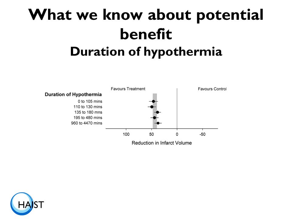 HAIST What we know about potential benefit Duration of hypothermia