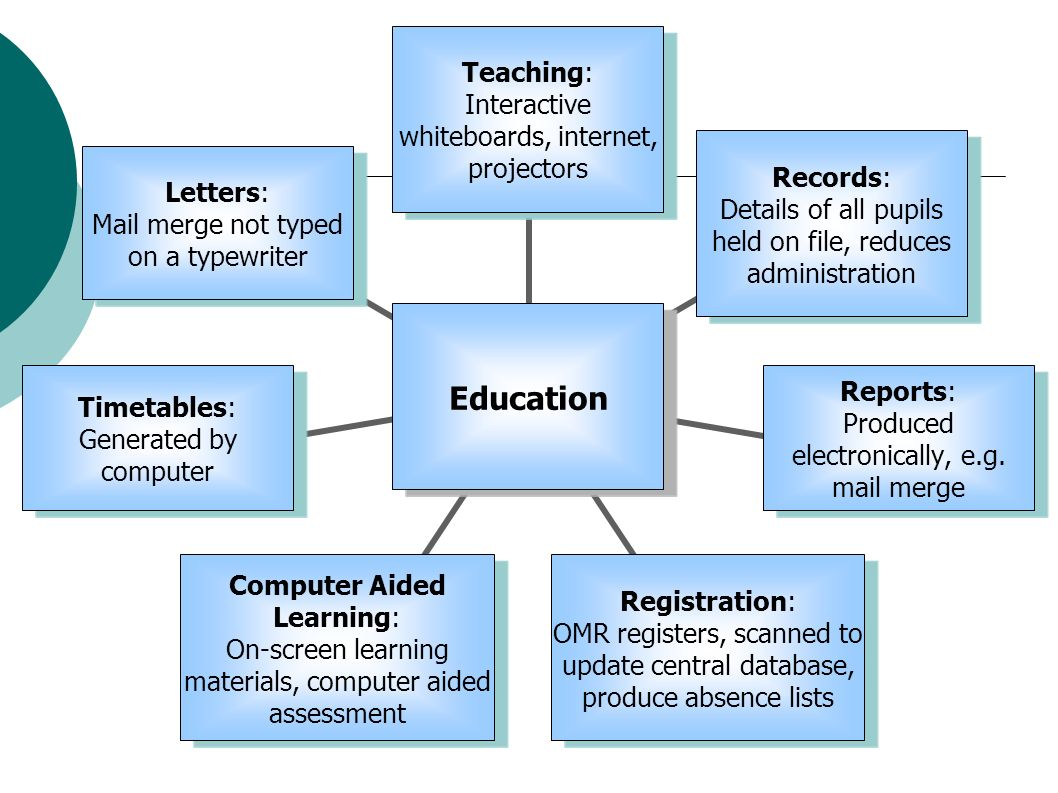 Computer information systems in education/chapter 3/section 1.