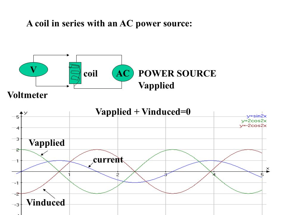 A coil in series with an AC power source: AC V coil Voltmeter POWER SOURCE Vapplied Vinduced current Vapplied + Vinduced=0
