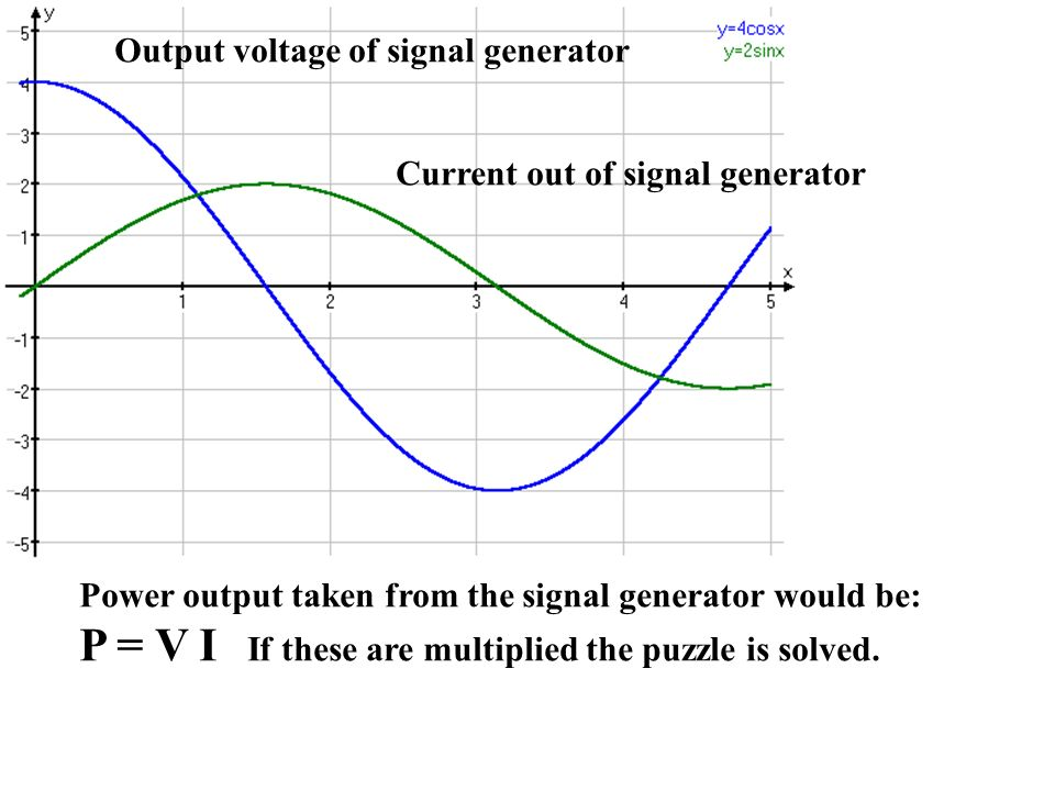 Output voltage of signal generator Current out of signal generator Power output taken from the signal generator would be: P = V I If these are multiplied the puzzle is solved.