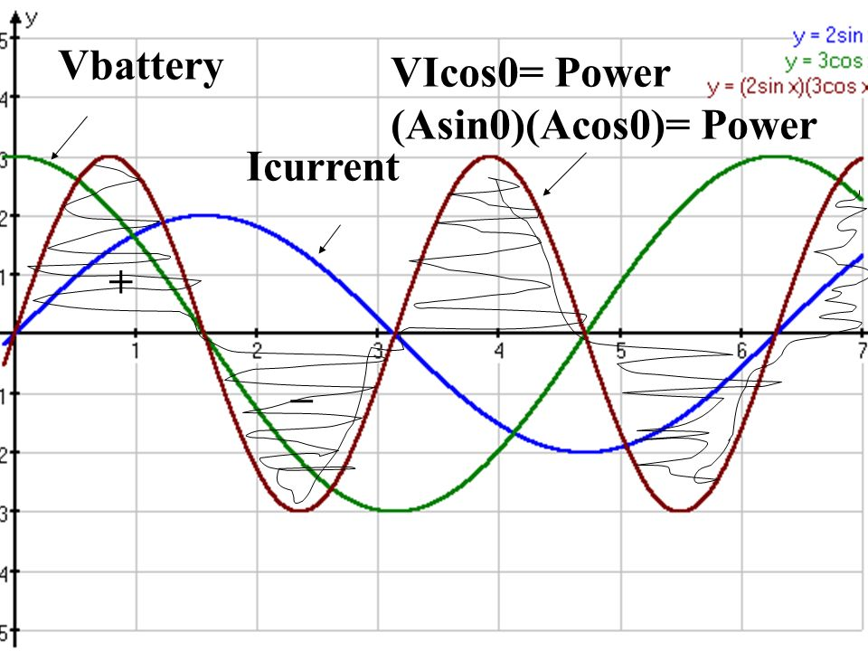Vbattery Icurrent VIcos0= Power (Asin0)(Acos0)= Power + _