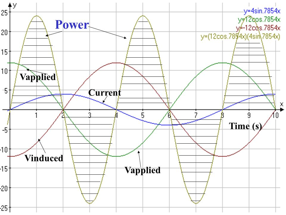 Vapplied Power Vinduced Current Time (s) Vapplied