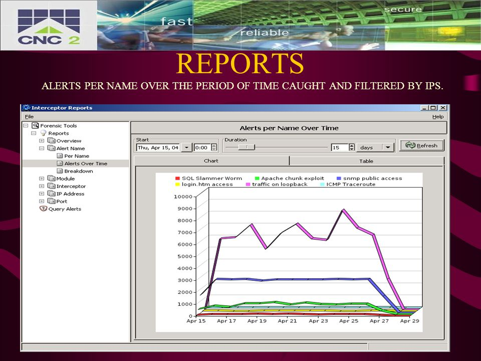 REPORTS ALERTS PER NAME OVER THE PERIOD OF TIME CAUGHT AND FILTERED BY IPS.