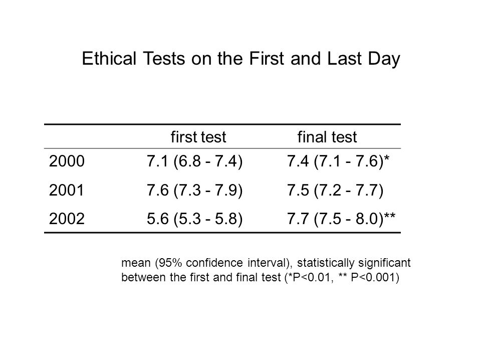 Ethical Tests on the First and Last Day first test final test 2000 7.1 (6.8 - 7.4) 7.4 (7.1 - 7.6)* 2001 7.6 (7.3 - 7.9) 7.5 (7.2 - 7.7) 2002 5.6 (5.3 - 5.8) 7.7 (7.5 - 8.0)** mean (95% confidence interval), statistically significant between the first and final test (*P<0.01, ** P<0.001)