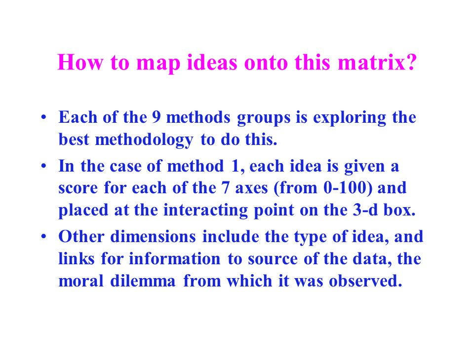 How to map ideas onto this matrix.