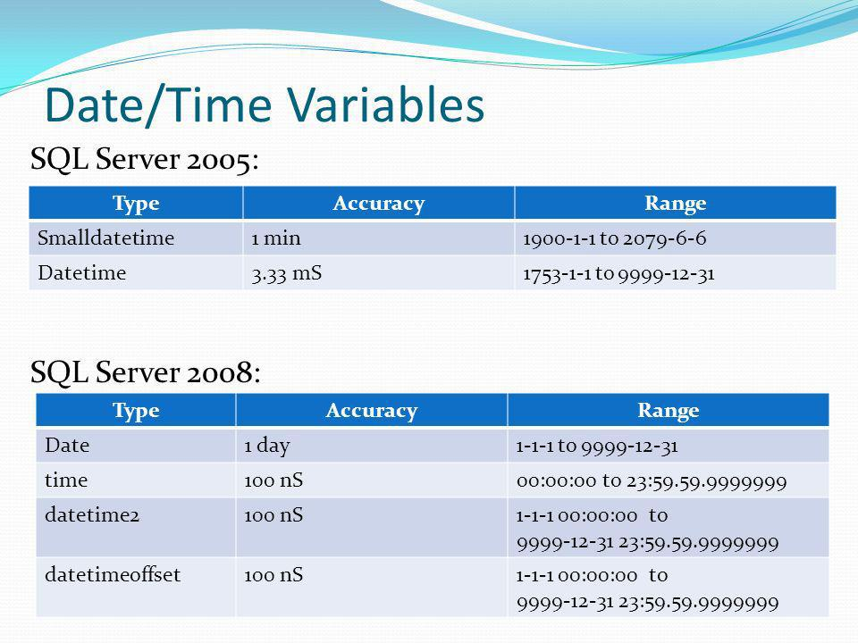 Date/Time Variables SQL Server 2005: SQL Server 2008: TypeAccuracyRange Date1 day1-1-1 to 9999-12-31 time100 nS00:00:00 to 23:59.59.9999999 datetime2100 nS1-1-1 00:00:00 to 9999-12-31 23:59.59.9999999 datetimeoffset100 nS1-1-1 00:00:00 to 9999-12-31 23:59.59.9999999 TypeAccuracyRange Smalldatetime1 min1900-1-1 to 2079-6-6 Datetime3.33 mS1753-1-1 to 9999-12-31