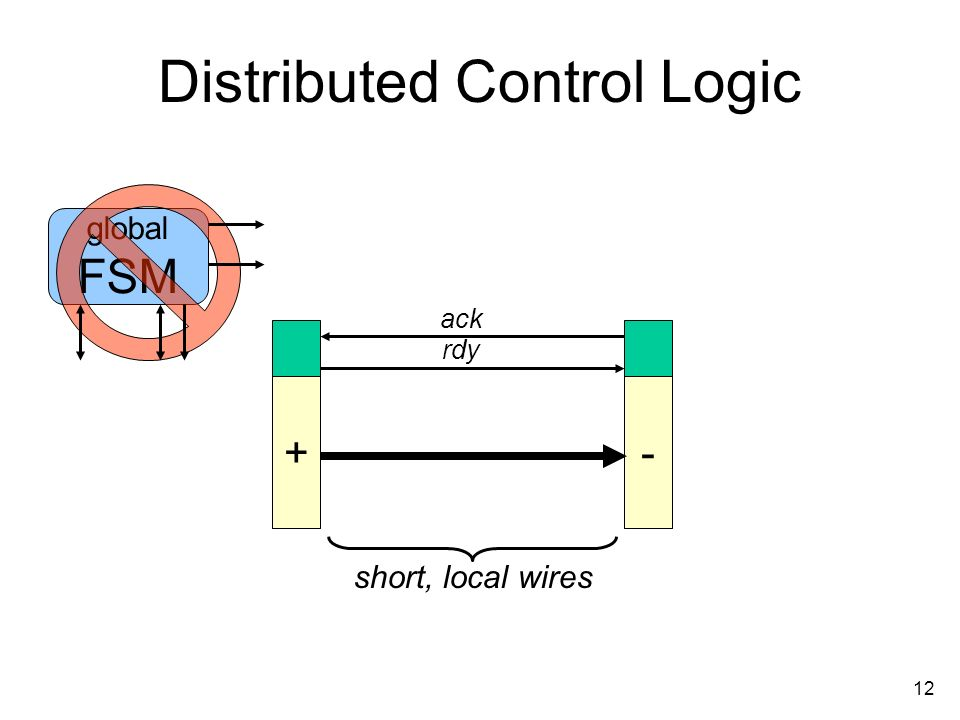 12 Distributed Control Logic +- ack rdy global FSM short, local wires