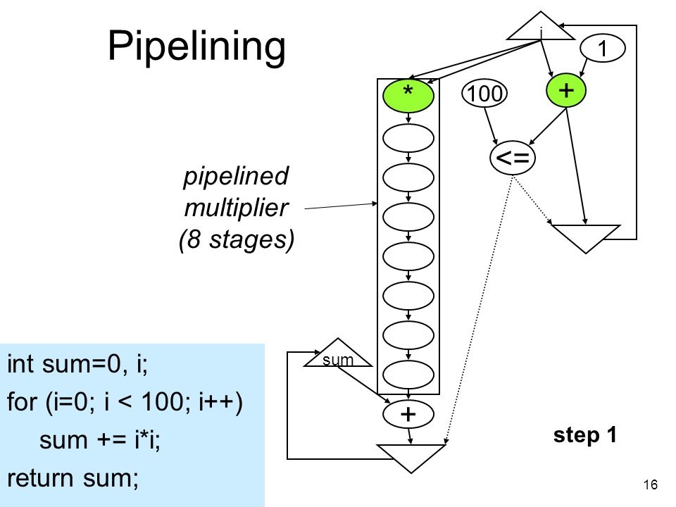 16 Pipelining i + <= 100 1 * + sum pipelined multiplier (8 stages) int sum=0, i; for (i=0; i < 100; i++) sum += i*i; return sum; step 1