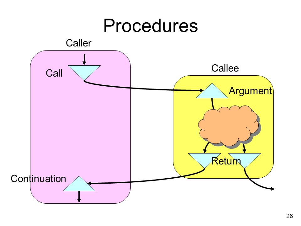 26 Procedures Caller Callee Call Argument Return Continuation