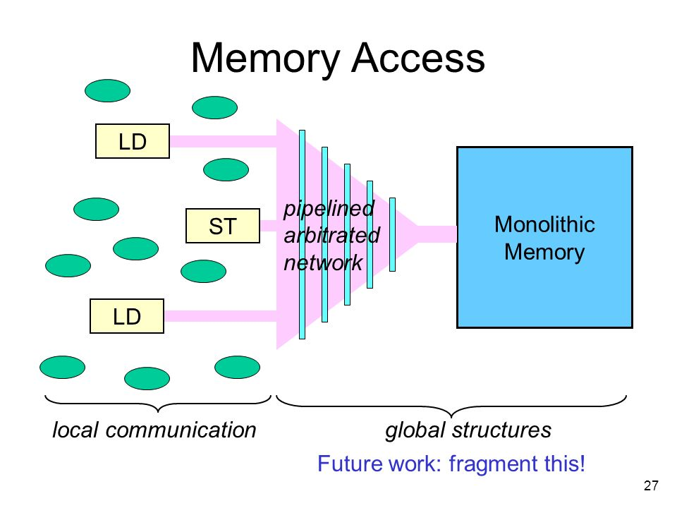 27 Memory Access LD ST LD Monolithic Memory local communicationglobal structures Future work: fragment this.