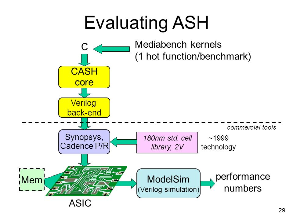 29 Evaluating ASH C CASH core Verilog back-end Synopsys, Cadence P/R ASIC 180nm std.