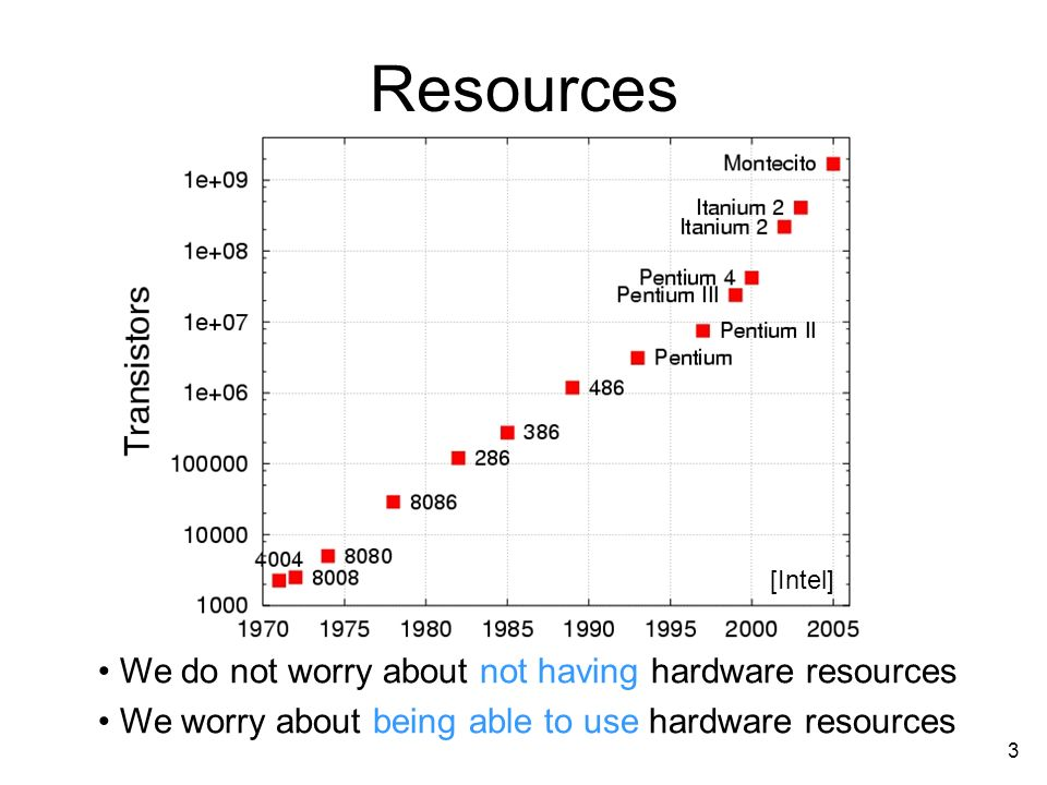 3 Resources We do not worry about not having hardware resources We worry about being able to use hardware resources [Intel]