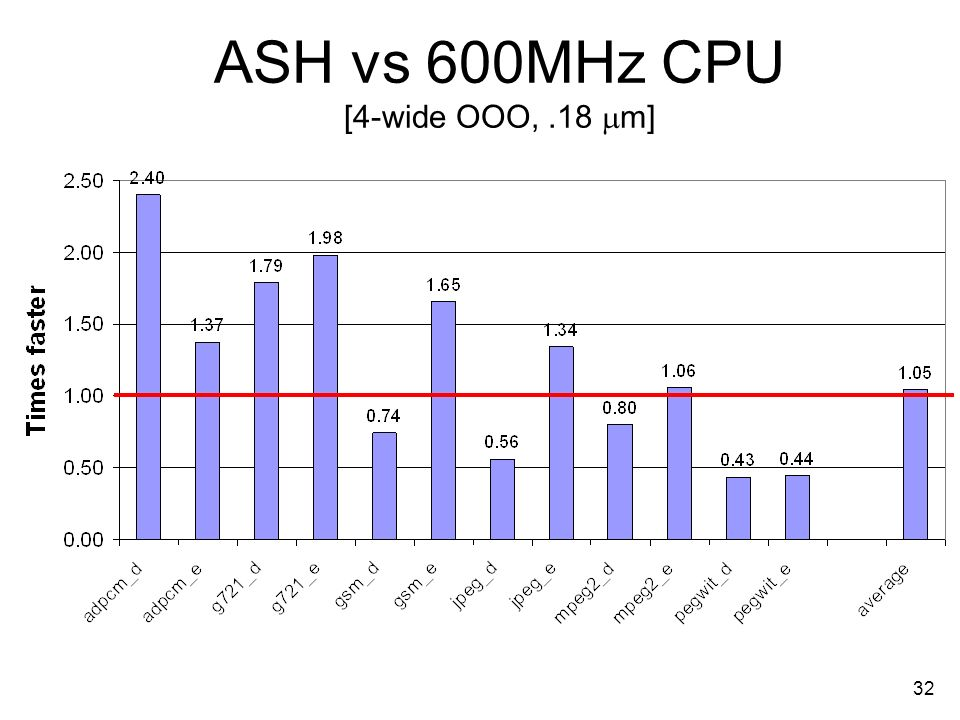 32 ASH vs 600MHz CPU [4-wide OOO,.18 m]