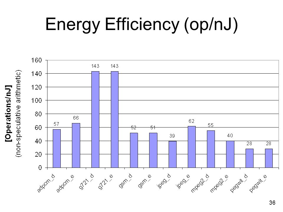 36 Energy Efficiency (op/nJ)