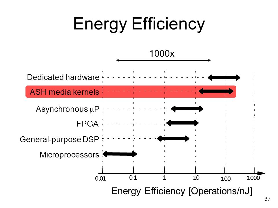 37 Energy Efficiency 0.