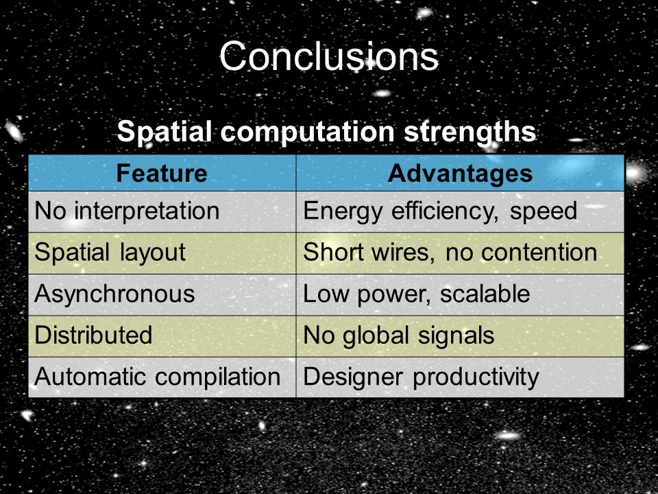42 Conclusions FeatureAdvantages No interpretationEnergy efficiency, speed Spatial layoutShort wires, no contention AsynchronousLow power, scalable DistributedNo global signals Automatic compilationDesigner productivity Spatial computation strengths