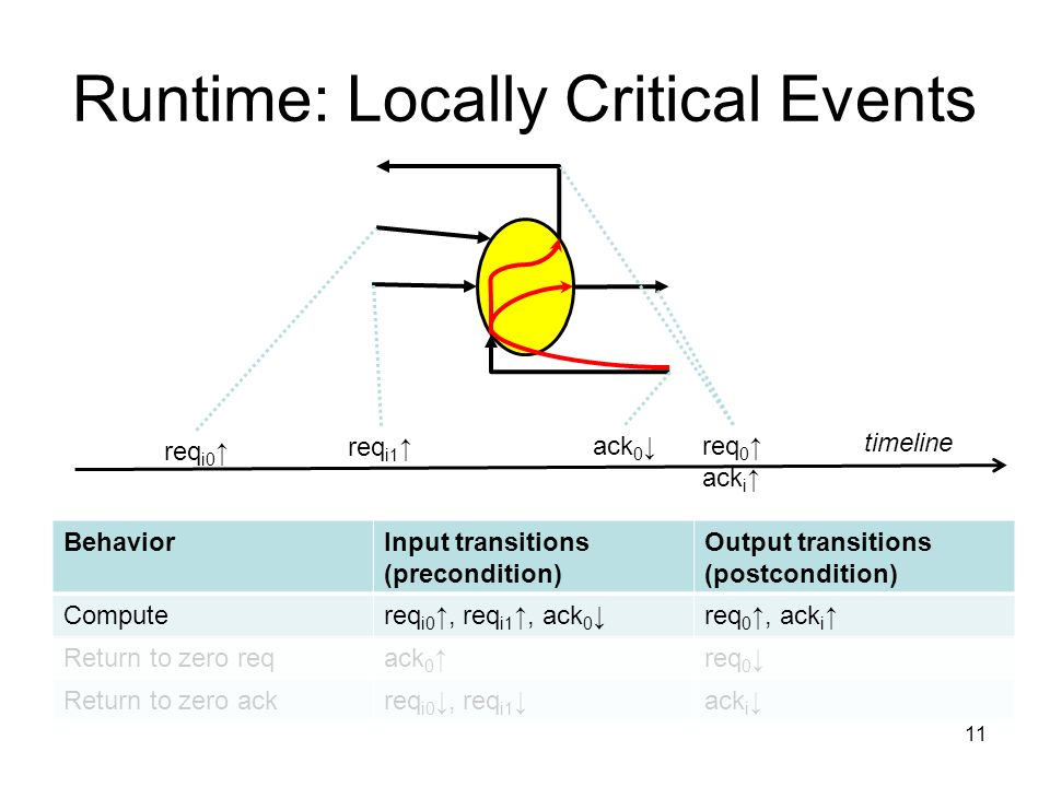 Runtime: Locally Critical Events BehaviorInput transitions (precondition) Output transitions (postcondition) Computereq i0, req i1, ack 0 req 0, ack i Return to zero reqack 0 req 0 Return to zero ackreq i0, req i1 ack i timeline req i0 req i1 ack 0 req 0 ack i 11