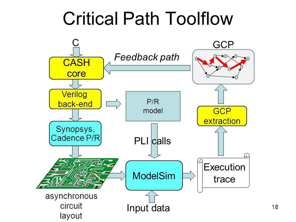 C CASH core Verilog back-end Synopsys, Cadence P/R asynchronous circuit layout ModelSim Input data Execution trace GCP extraction Feedback path Critical Path Toolflow GCP P/R model PLI calls 18