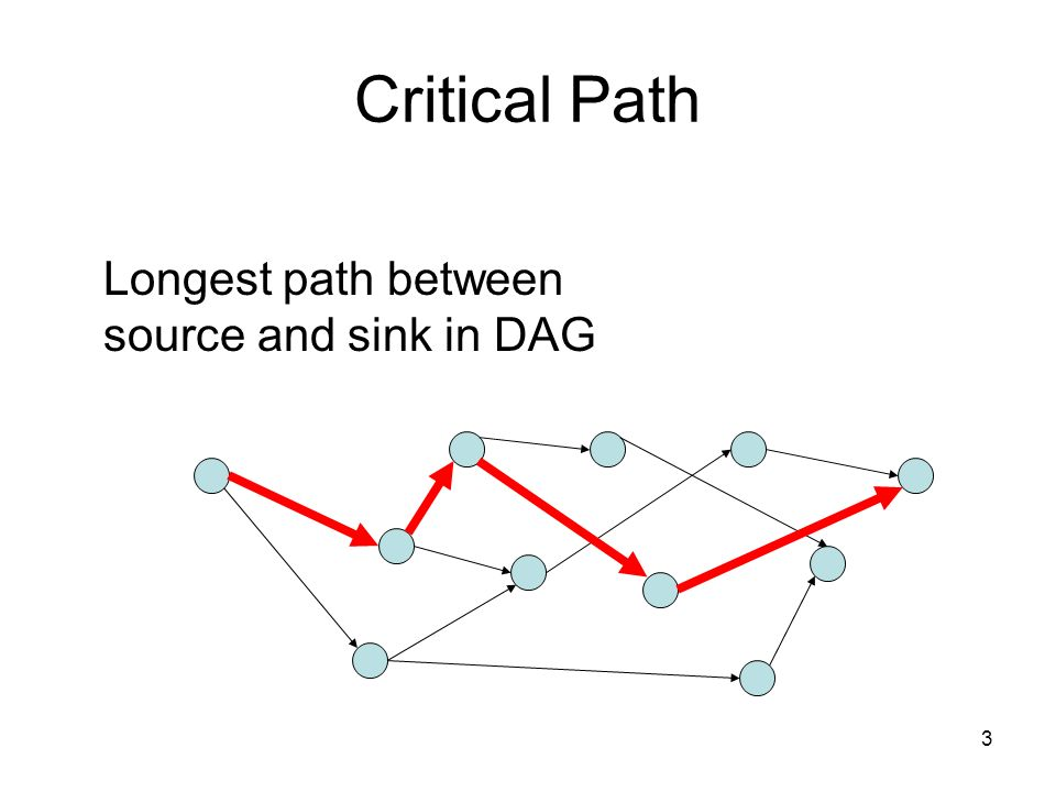 Critical Path Longest path between source and sink in DAG 3