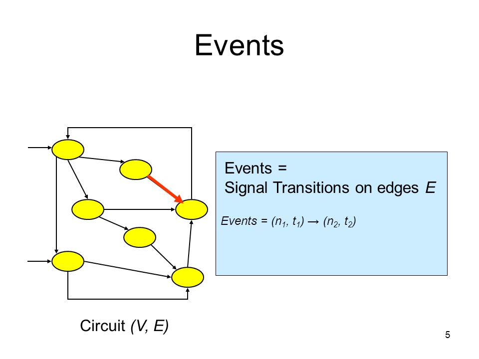 Events = (n 1, t 1 ) (n 2, t 2 ) Events Circuit (V, E) Events = Signal Transitions on edges E 5