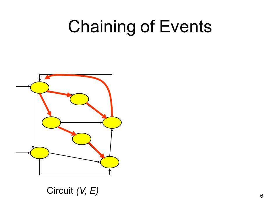 Chaining of Events Circuit (V, E) 6
