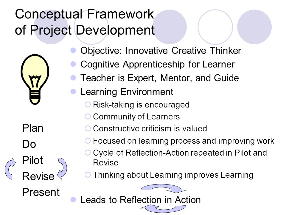Conceptual Framework of Project Development Plan Do Pilot Revise Present Objective: Innovative Creative Thinker Cognitive Apprenticeship for Learner Teacher is Expert, Mentor, and Guide Learning Environment Risk-taking is encouraged Community of Learners Constructive criticism is valued Focused on learning process and improving work Cycle of Reflection-Action repeated in Pilot and Revise Thinking about Learning improves Learning Leads to Reflection in Action