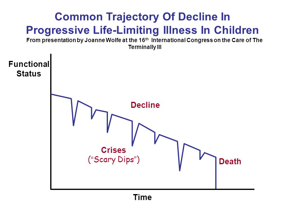 Common Trajectory Of Decline In Progressive Life-Limiting Illness In Children Functional Status Time Decline Crises ( Scary Dips ) Death From presentation by Joanne Wolfe at the 16 th International Congress on the Care of The Terminally Ill