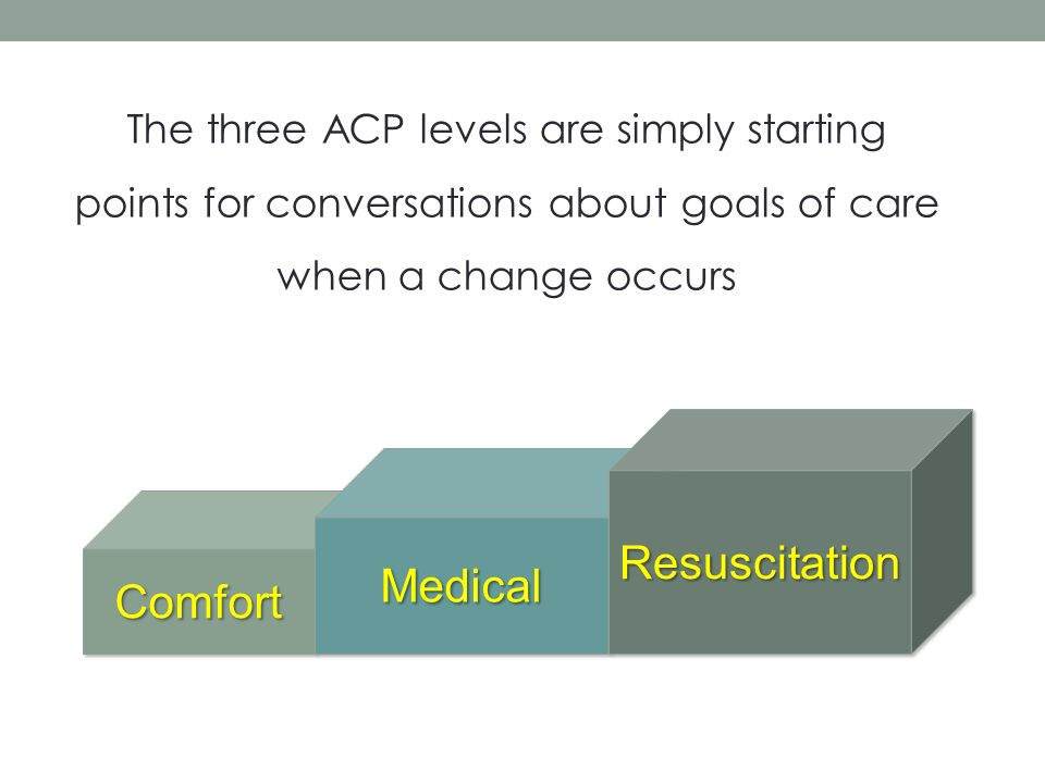 ComfortComfort MedicalMedical ResuscitationResuscitation The three ACP levels are simply starting points for conversations about goals of care when a change occurs