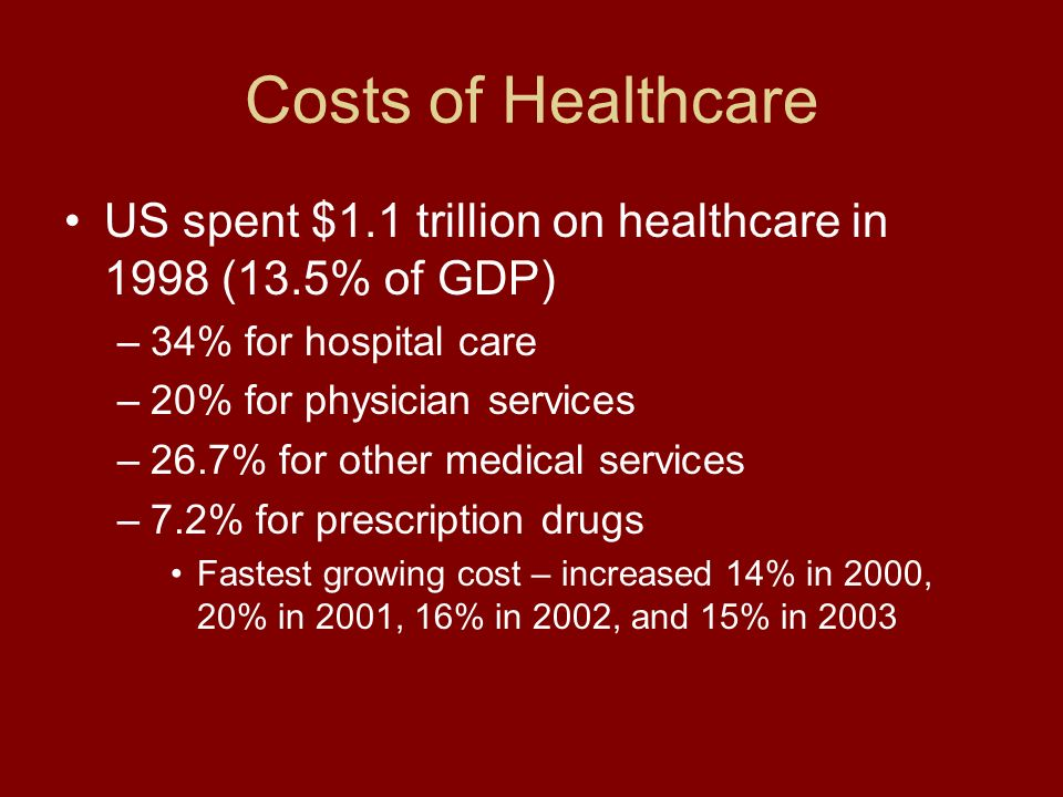 Costs of Healthcare US spent $1.1 trillion on healthcare in 1998 (13.5% of GDP) –34% for hospital care –20% for physician services –26.7% for other medical services –7.2% for prescription drugs Fastest growing cost – increased 14% in 2000, 20% in 2001, 16% in 2002, and 15% in 2003