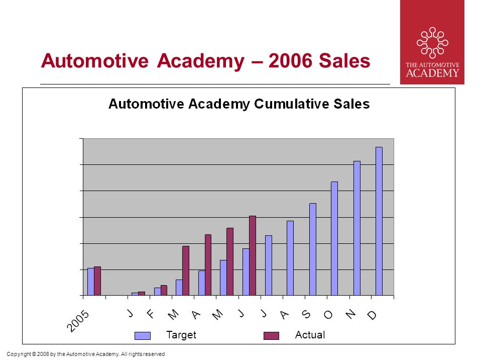 Copyright © 2006 by the Automotive Academy.
