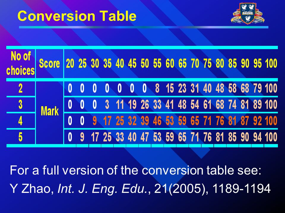 Conversion Table For a full version of the conversion table see: Y Zhao, Int.