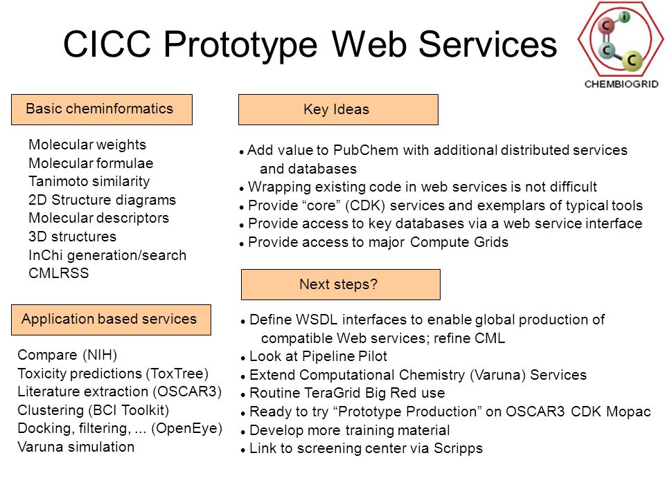 CICC Prototype Web Services Molecular weights Molecular formulae Tanimoto similarity 2D Structure diagrams Molecular descriptors 3D structures InChi generation/search CMLRSS Basic cheminformatics Application based services Compare (NIH) Toxicity predictions (ToxTree) Literature extraction (OSCAR3) Clustering (BCI Toolkit) Docking, filtering,...