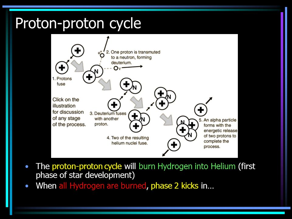 The proton-proton cycle will burn Hydrogen into Helium (first phase of star development) When all Hydrogen are burned, phase 2 kicks in… Proton-proton cycle