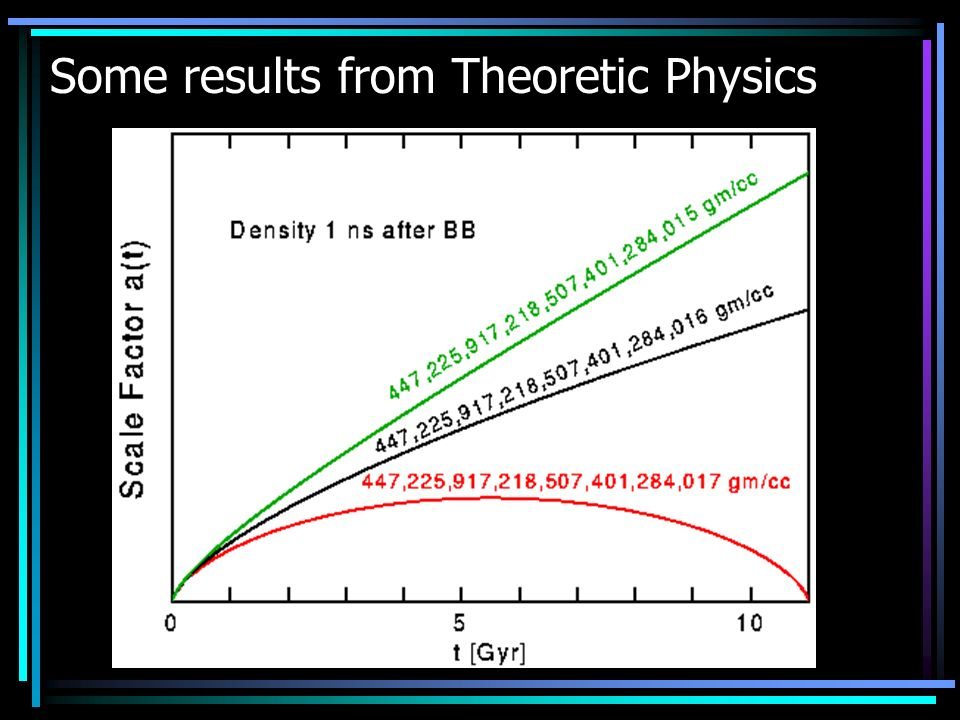 Some results from Theoretic Physics